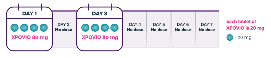 How to determine days 1 and 3 in the XPOVIO dosing schedule